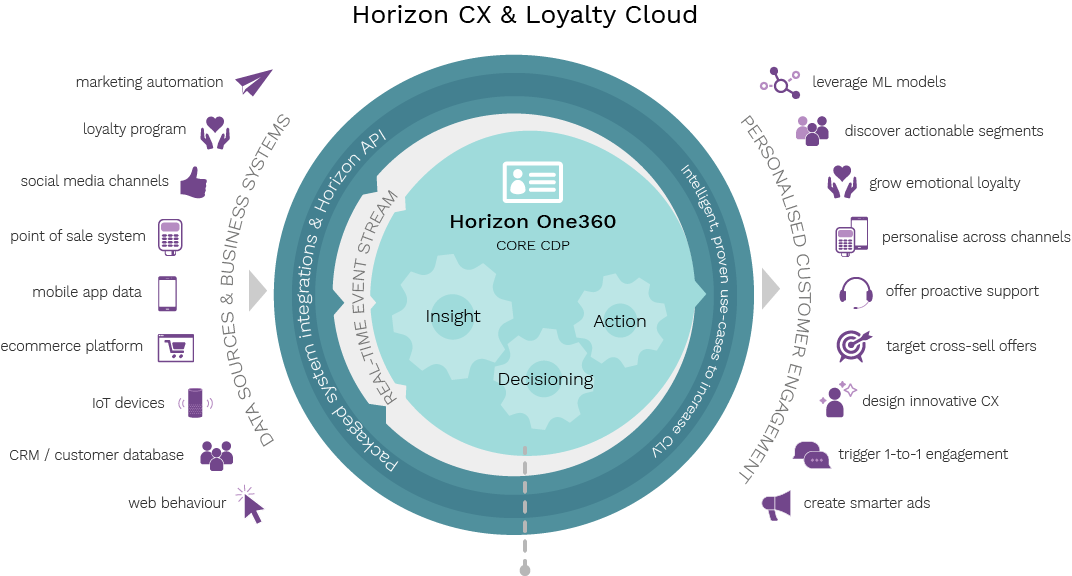 Horizon uses data from across business systems to drive personalised experiences at every touchpoint